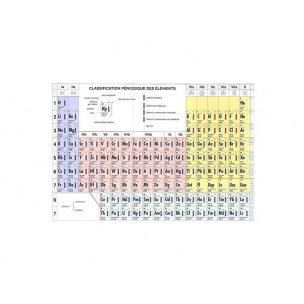Tableau de classification périodique des éléments de Mendeleïev