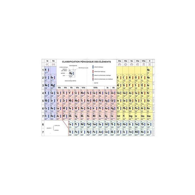 Tableau De Classification Periodique Des Elements De Mendeleiev